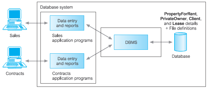 dbms database management system assignment 01 Database management systems solutions manual third edition be maintained as a collection of operating system files, or stored in a dbms (database.